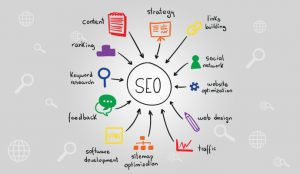 SEO - Website Marketing - Make any Website